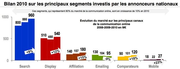 Les tendances du E-Marketing en 2011