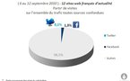 Impact marginal de Facebook et Twitter sur les sites d'actu en France