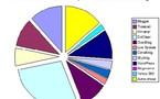 DotClear sort vainqueur de mon mini sondage