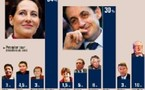 2007 : Qui sera en face de Ségolène ?